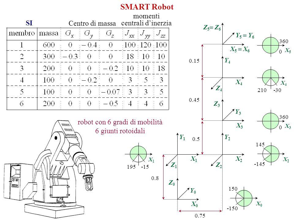 SMART Robot robot con 6 gradi di mobilità 6 giunti rotoidali Z1Z1 Y1Y1 X1X1 Z0Z0 Y0Y0 X0X0 Z2Z2 Y2Y2 X2X2 Z3Z3 Y3Y3 X3X3 Z4Z4 Y4Y4 X4X4 Z 5 Z 6 Y 5 Y