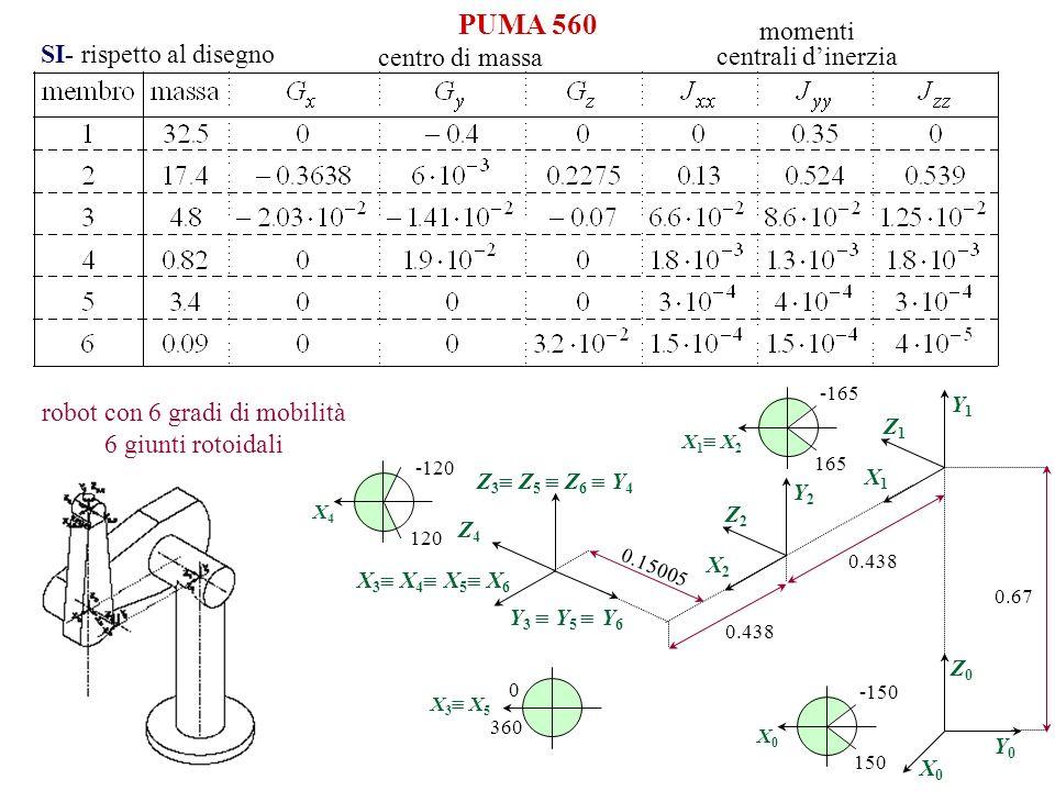 PUMA 560 robot con 6 gradi di mobilità 6 giunti rotoidali centro di massa momenti centrali dinerzia SI- rispetto al disegno X 1 X 2 165 -165 X4X4 120