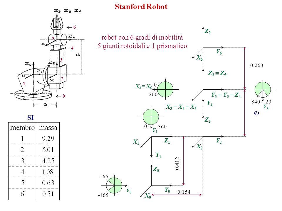 0 1 2 3 4 5 6 Stanford Robot robot con 6 gradi di mobilità 5 giunti rotoidali e 1 prismatico SI X0X0 Z0Z0 Y0Y0 X2X2 Z2Z2 Y2Y2 X6X6 Z6Z6 Y6Y6 X1X1 Y1Y1