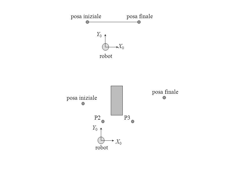 X0X0 Y0Y0 robot posa inizialeposa finale X0X0 Y0Y0 robot posa iniziale posa finale P2P3