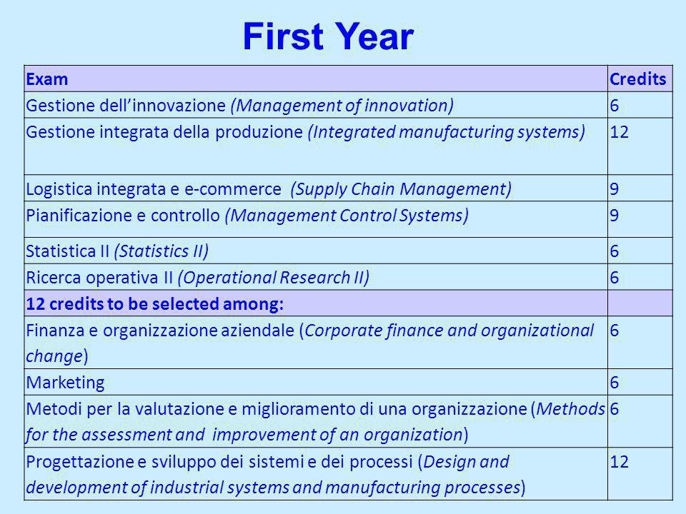 ExamCredits Gestione dellinnovazione (Management of innovation)6 Gestione integrata della produzione (Integrated manufacturing systems)12 Logistica in