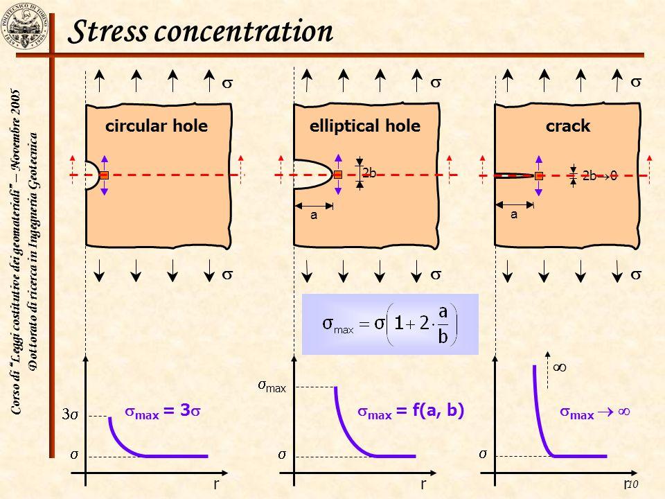 Corso di Leggi costitutive dei geomateriali – Novembre 2005 Dottorato di ricerca in Ingegneria Geotecnica 10 Stress concentration circular hole ellipt