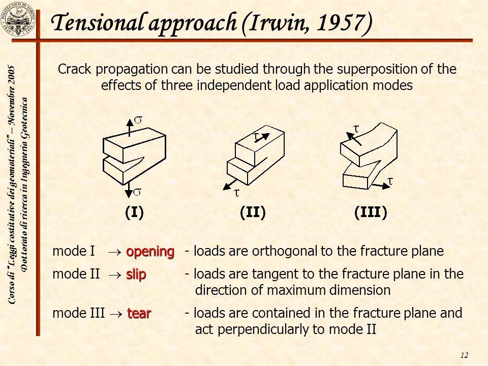 Corso di Leggi costitutive dei geomateriali – Novembre 2005 Dottorato di ricerca in Ingegneria Geotecnica 12 Tensional approach (Irwin, 1957) Crack pr