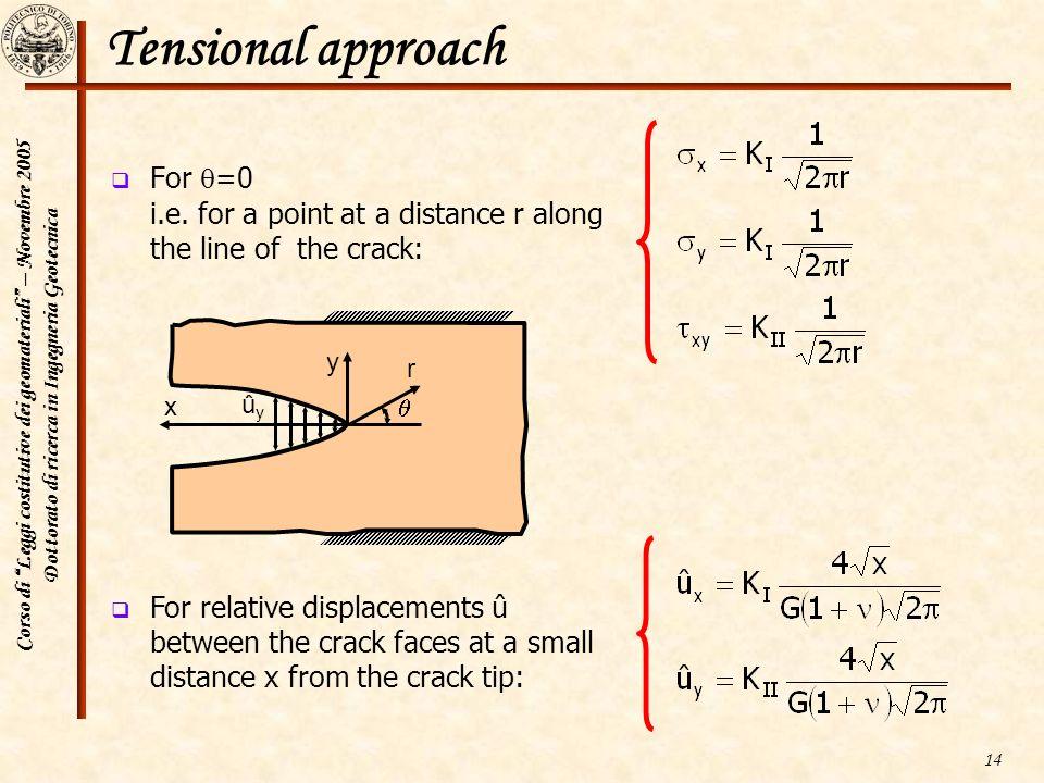 Corso di Leggi costitutive dei geomateriali – Novembre 2005 Dottorato di ricerca in Ingegneria Geotecnica 14 Tensional approach For =0 i.e. for a poin