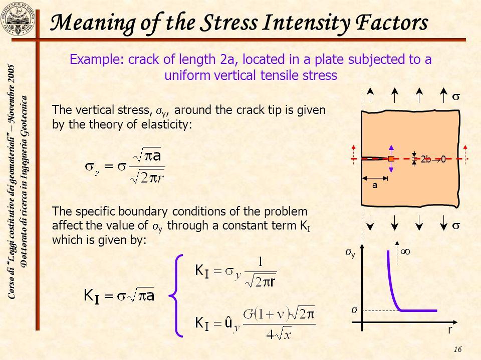 Corso di Leggi costitutive dei geomateriali – Novembre 2005 Dottorato di ricerca in Ingegneria Geotecnica 16 Meaning of the Stress Intensity Factors T