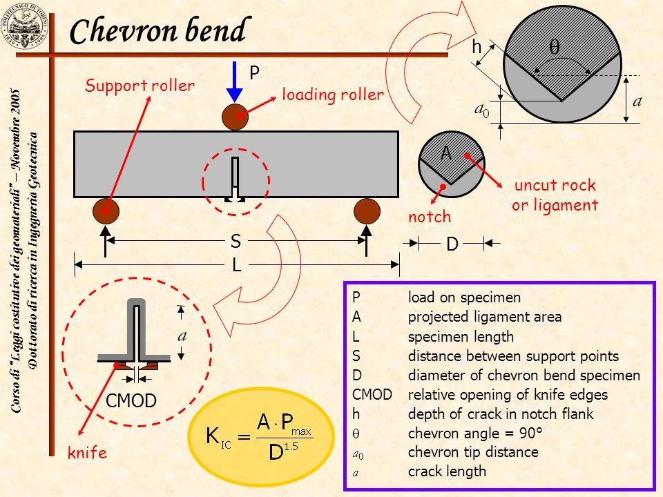 Corso di Leggi costitutive dei geomateriali – Novembre 2005 Dottorato di ricerca in Ingegneria Geotecnica 27 Chevron bend Pload on specimen Aprojected