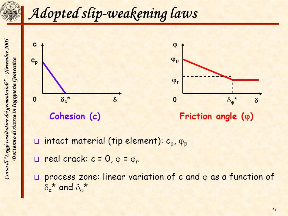 Corso di Leggi costitutive dei geomateriali – Novembre 2005 Dottorato di ricerca in Ingegneria Geotecnica 43 Adopted slip-weakening laws intact materi