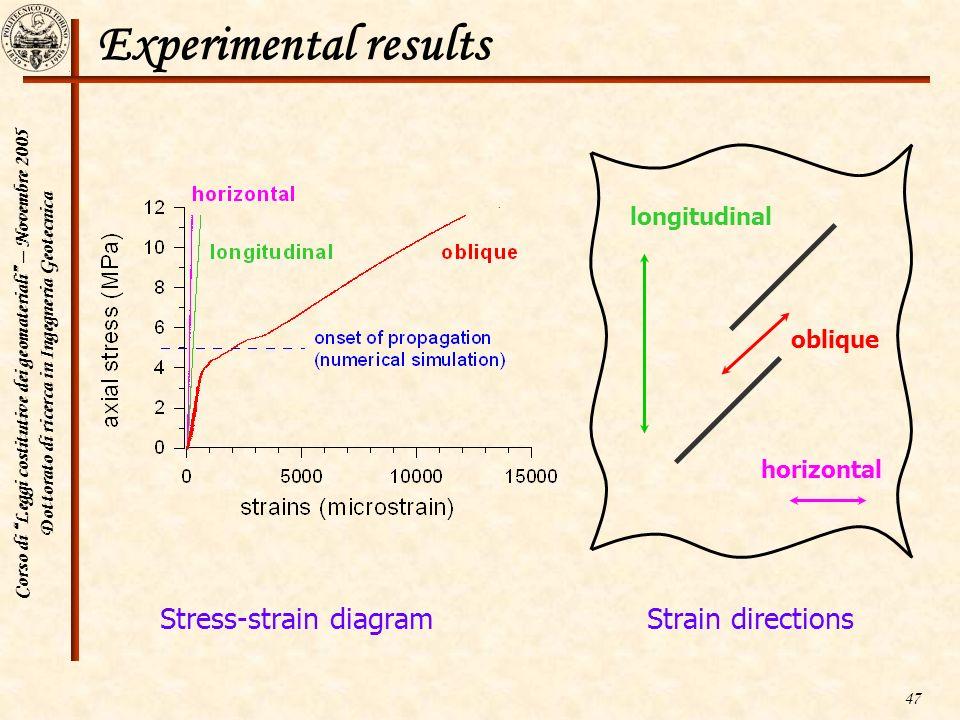 Corso di Leggi costitutive dei geomateriali – Novembre 2005 Dottorato di ricerca in Ingegneria Geotecnica 47 Experimental results Stress-strain diagra