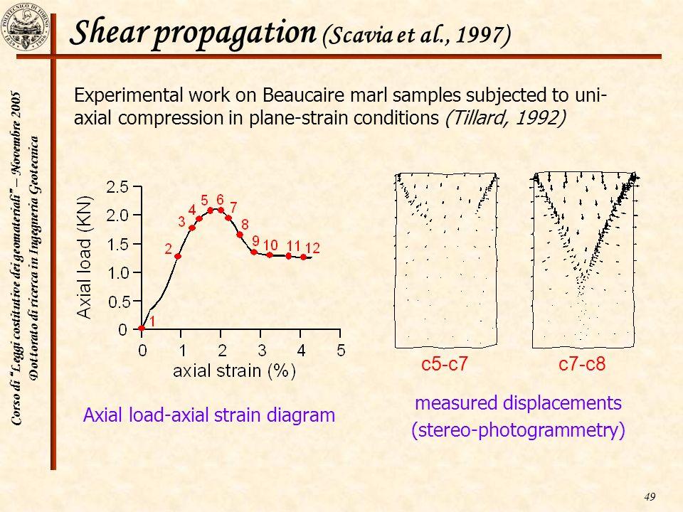 Corso di Leggi costitutive dei geomateriali – Novembre 2005 Dottorato di ricerca in Ingegneria Geotecnica 49 Shear propagation (Scavia et al., 1997) E