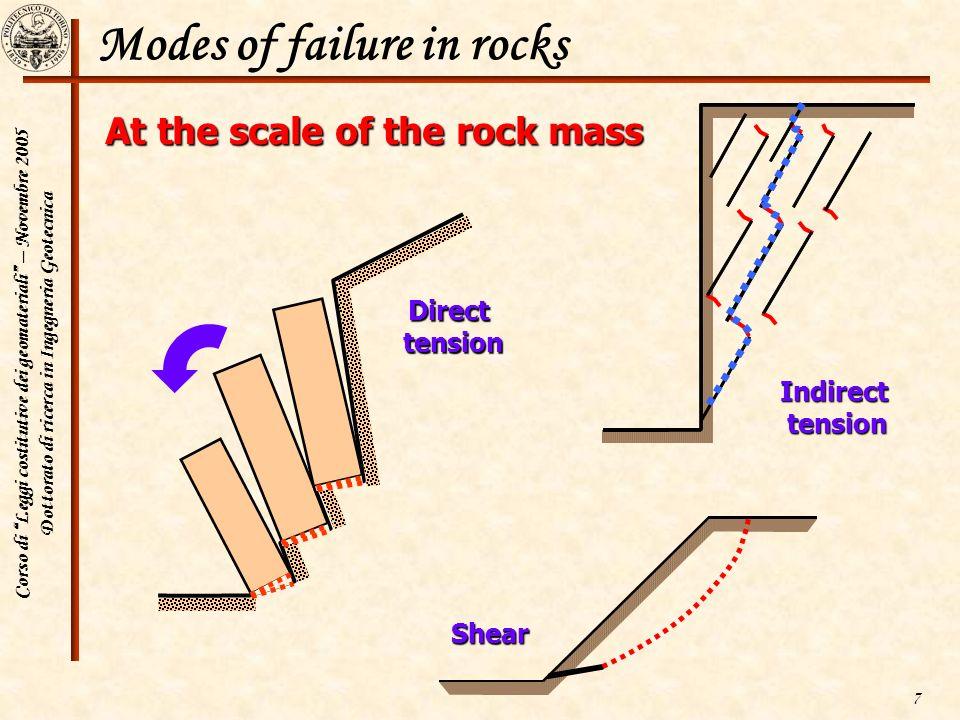 Corso di Leggi costitutive dei geomateriali – Novembre 2005 Dottorato di ricerca in Ingegneria Geotecnica 7 Modes of failure in rocks At the scale of