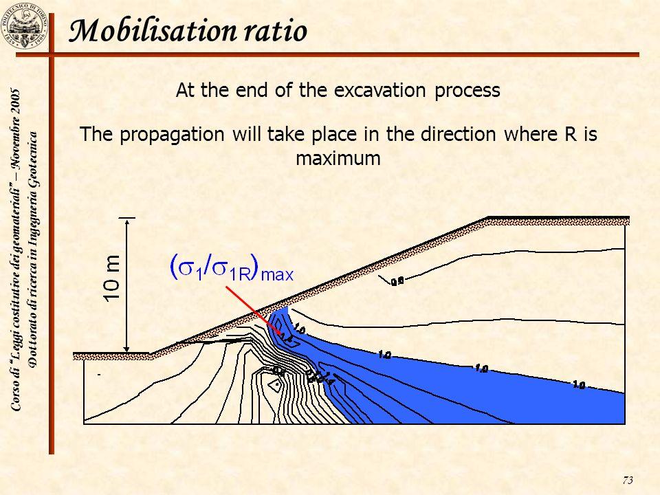 Corso di Leggi costitutive dei geomateriali – Novembre 2005 Dottorato di ricerca in Ingegneria Geotecnica 73 Mobilisation ratio At the end of the exca