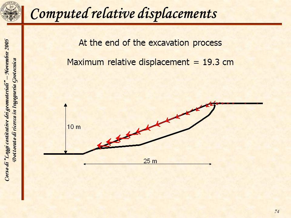 Corso di Leggi costitutive dei geomateriali – Novembre 2005 Dottorato di ricerca in Ingegneria Geotecnica 74 Computed relative displacements At the en