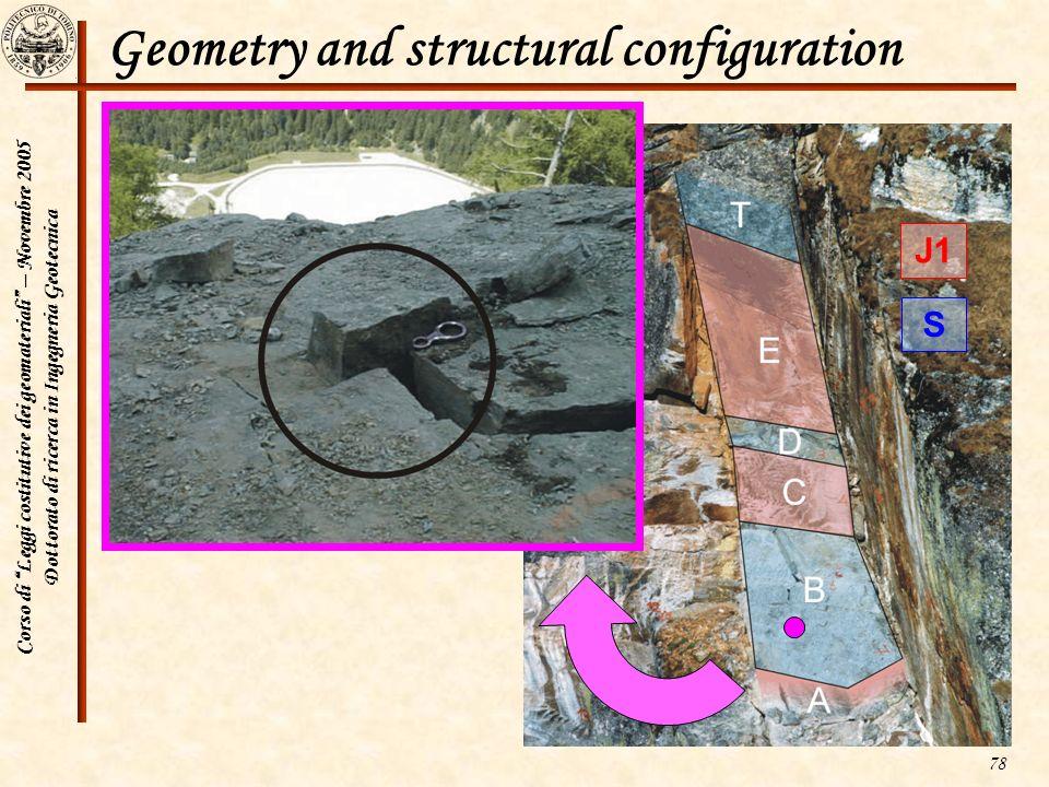 Corso di Leggi costitutive dei geomateriali – Novembre 2005 Dottorato di ricerca in Ingegneria Geotecnica 78 Geometry and structural configuration J1
