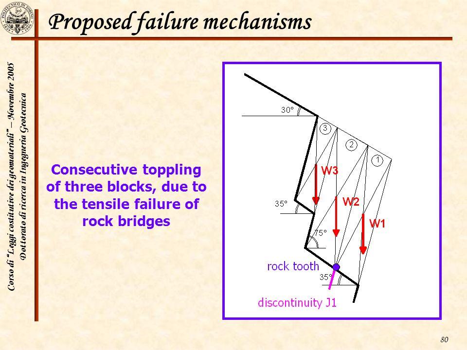 Corso di Leggi costitutive dei geomateriali – Novembre 2005 Dottorato di ricerca in Ingegneria Geotecnica 80 Proposed failure mechanisms Consecutive t