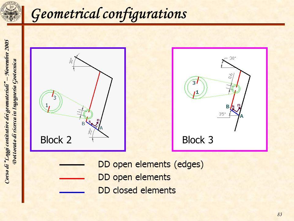 Corso di Leggi costitutive dei geomateriali – Novembre 2005 Dottorato di ricerca in Ingegneria Geotecnica 83 Geometrical configurations DD open elemen