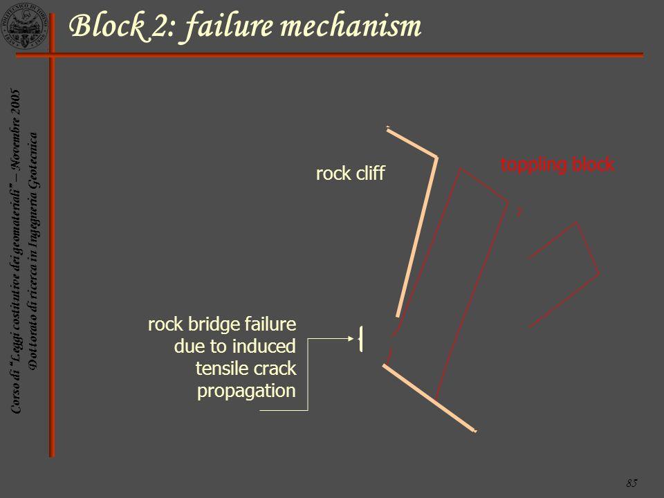 Corso di Leggi costitutive dei geomateriali – Novembre 2005 Dottorato di ricerca in Ingegneria Geotecnica 85 rock bridge failure due to induced tensil
