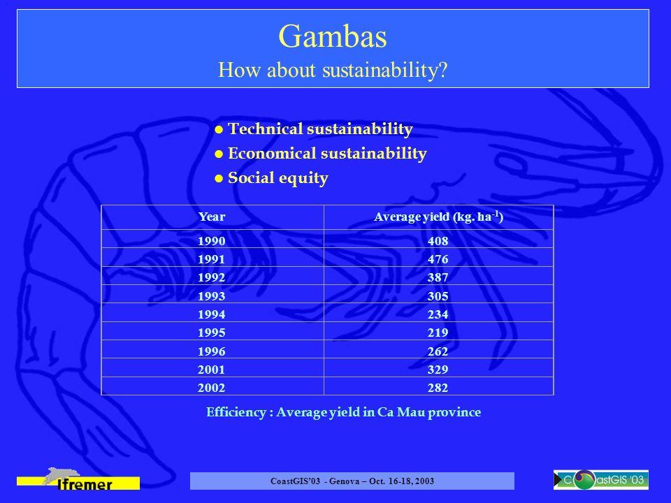 CoastGIS03 - Genova – Oct. 16-18, 2003 Gambas How about sustainability.