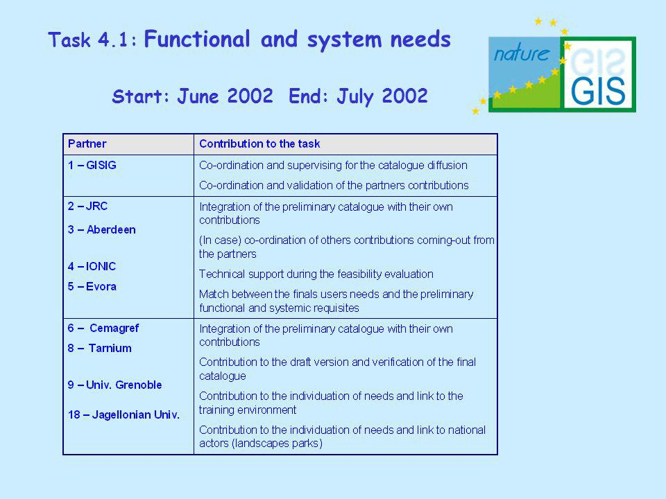 Task 4.1: Functional and system needs Start: June 2002 End: July 2002