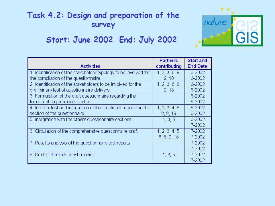 Task 4.2: Design and preparation of the survey Start: June 2002 End: July 2002