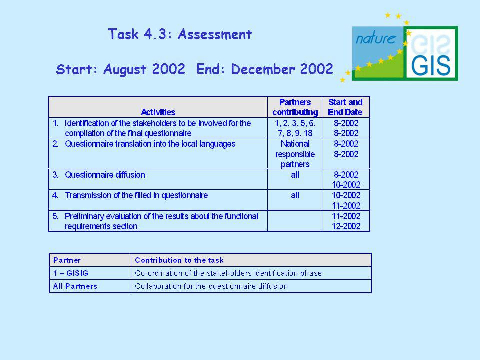 Task 4.3: Assessment Start: August 2002 End: December 2002