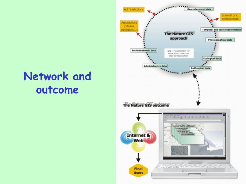 Project WPs 1(Network management) 2User needs assessment 3Data requirements and policy 4Functional requirements 5Access to information and GI technology 6Technical guidelines for data infrastructures for protected areas 7Assessment and evaluation 8Dissemination 9Nature-GIS towards a pan-European network for protected areas