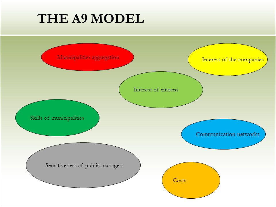 THE A9 MODEL Municipalities aggregation Interest of the companies Skills of municipalities Sensitiveness of public managers Interest of citizens Communication networks Costs