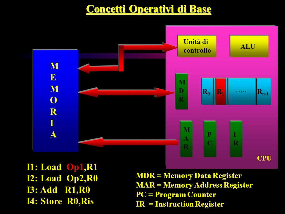 Concetti Operativi di Base MEMORIAMEMORIA Unità di controllo ALU R0R0 R n-1 MDRMDR MARMAR PCPC IRIR I1: Load Op1,R1 I2: Load Op2,R0 I3: Add R1,R0 I4: Store R0,Ris MDR = Memory Data Register MAR = Memory Address Register PC = Program Counter IR = Instruction Register …..