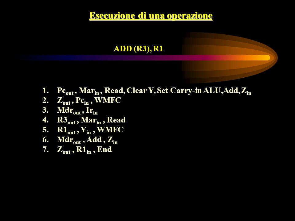 Esecuzione di una operazione ADD (R3), R1 1.Pc out, Mar in, Read, Clear Y, Set Carry-in ALU,Add, Z in 2.Z out, Pc in, WMFC 3.Mdr out, Ir in 4.R3 out, Mar in, Read 5.R1 out, Y in, WMFC 6.Mdr out, Add, Z in 7.Z out, R1 in, End