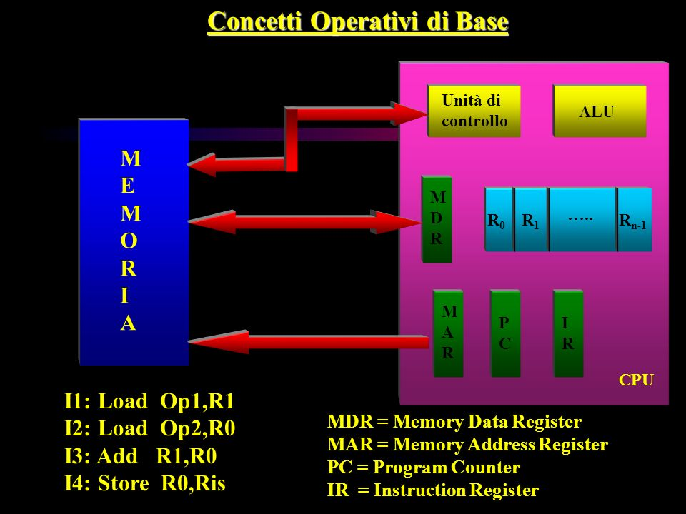 Concetti Operativi di Base MEMORIAMEMORIA Unità di controllo ALU R0R0 R1R1 R n-1 MDRMDR MARMAR PCPC IRIR I1: Load Op1,R1 I2: Load Op2,R0 I3: Add R1,R0 I4: Store R0,Ris MDR = Memory Data Register MAR = Memory Address Register PC = Program Counter IR = Instruction Register …..