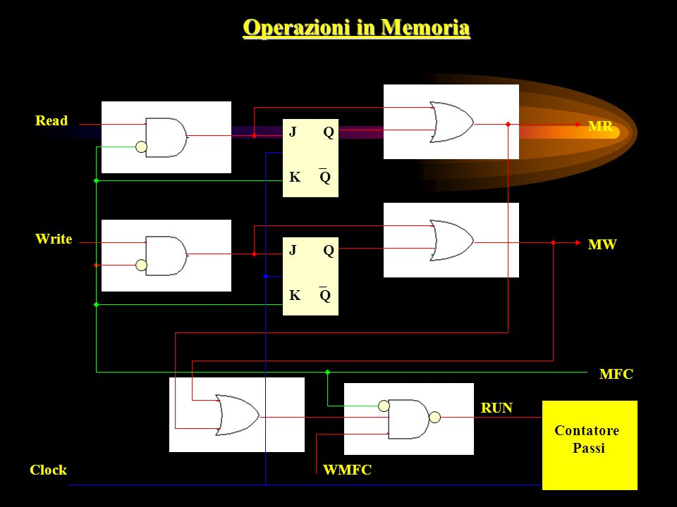 Operazioni in Memoria Read Write J K Q Q J K Q Q ClockWMFC MFC MR MW Contatore Passi RUN