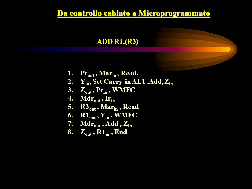 Da controllo cablato a Microprogrammato ADD R1,(R3) 1.Pc out, Mar in, Read, 2.Y in, Set Carry-in ALU,Add, Z in 3.Z out, Pc in, WMFC 4.Mdr out, Ir in 5.R3 out, Mar in, Read 6.R1 out, Y in, WMFC 7.Mdr out, Add, Z in 8.Z out, R1 in, End