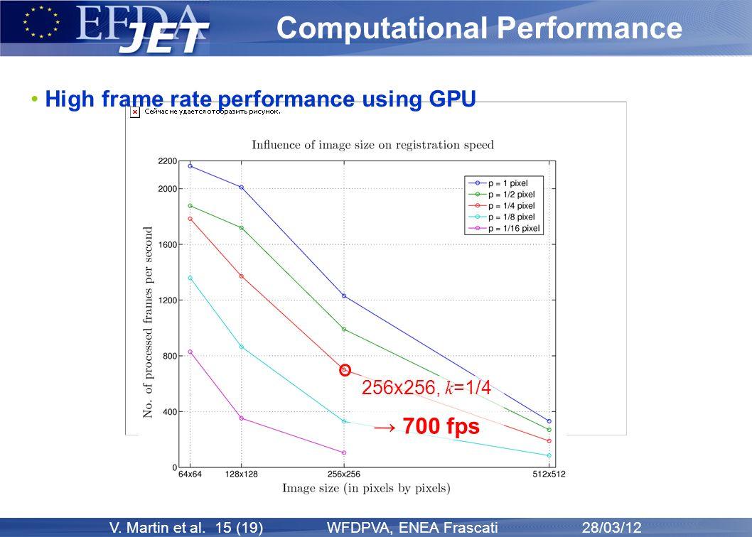 V. Martin et al. 15 (19) WFDPVA, ENEA Frascati 28/03/12 Computational Performance High frame rate performance using GPU 256x256, k =1/4 700 fps