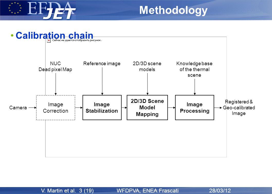 V. Martin et al. 3 (19) WFDPVA, ENEA Frascati 28/03/12 Methodology Image Stabilization 2D/3D Scene Model Mapping Image Processing Image Correction Cam
