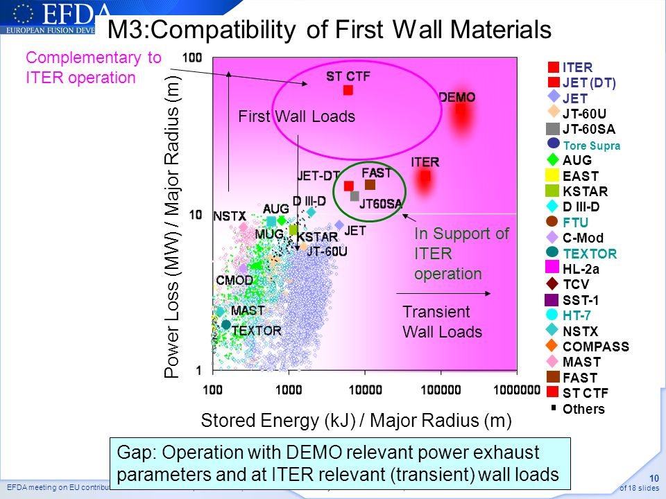 EFDA meeting on EU contribution to JT60SA Research plan version 3 (ENEA Frascati may 2011 Aula B Brunelli ) 10 of 18 slides M3:Compatibility of First Wall Materials Stored Energy (kJ) / Major Radius (m) Power Loss (MW) / Major Radius (m) First Wall Loads Transient Wall Loads ITER JET (DT) JET JT-60U JT-60SA Tore Supra AUG EAST KSTAR D III-D FTU C-Mod TEXTOR HL-2a TCV SST-1 HT-7 NSTX COMPASS MAST FAST ST CTF Others Gap: Operation with DEMO relevant power exhaust parameters and at ITER relevant (transient) wall loads In Support of ITER operation Complementary to ITER operation