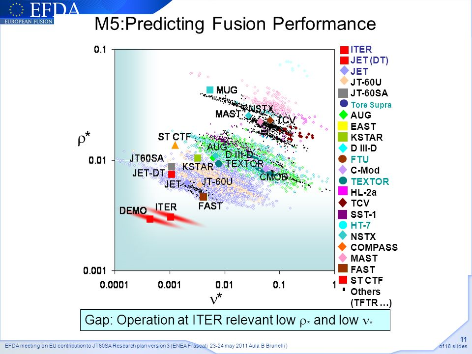 EFDA meeting on EU contribution to JT60SA Research plan version 3 (ENEA Frascati may 2011 Aula B Brunelli ) 11 of 18 slides M5:Predicting Fusion Performance * * ITER JET (DT) JET JT-60U JT-60SA Tore Supra AUG EAST KSTAR D III-D FTU C-Mod TEXTOR HL-2a TCV SST-1 HT-7 NSTX COMPASS MAST FAST ST CTF Others (TFTR …) Gap: Operation at ITER relevant low * and low *