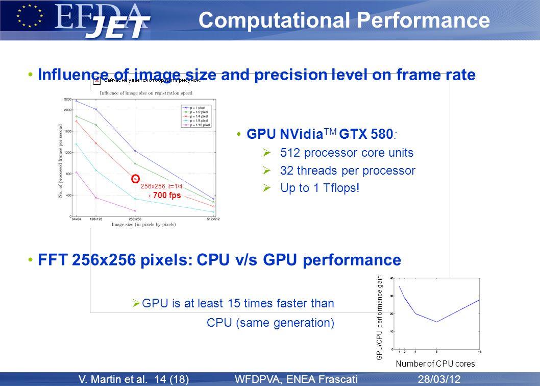 V. Martin et al. 14 (18) WFDPVA, ENEA Frascati 28/03/12 Computational Performance Influence of image size and precision level on frame rate GPU NVidia