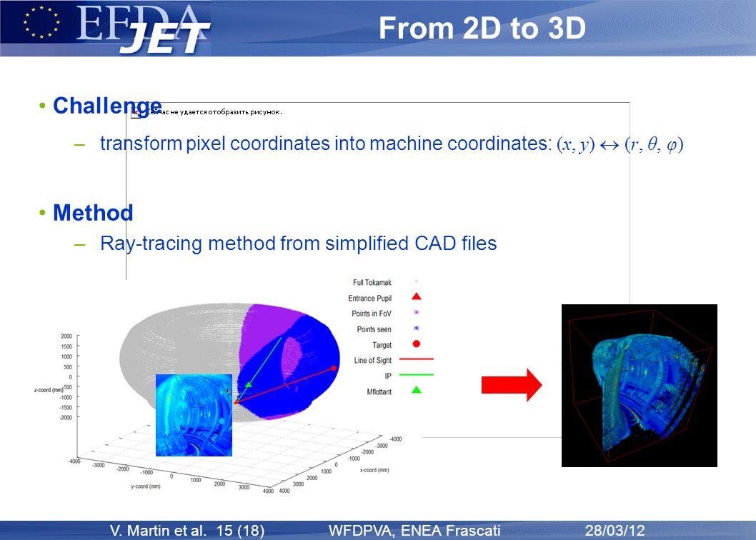 V. Martin et al. 15 (18) WFDPVA, ENEA Frascati 28/03/12 From 2D to 3D Challenge –transform pixel coordinates into machine coordinates: (x, y) (r, θ, φ