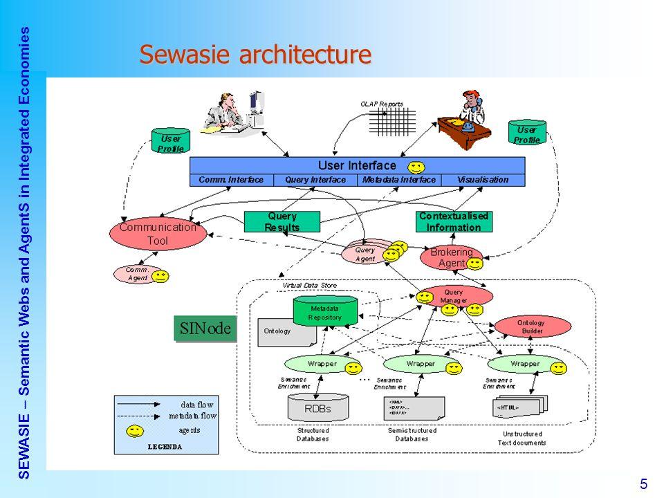 Sonia Bergamaschi – Università di Modena e Reggio Emilia 5 5 SEWASIE – Semantic Webs and AgentS in Integrated Economies Sewasie architecture