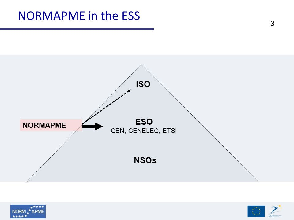 3 NORMAPME in the ESS ESO CEN, CENELEC, ETSI NSOs ISO NORMAPME
