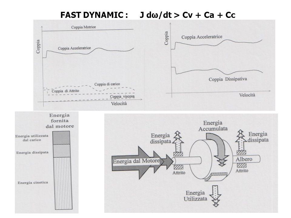 FAST DYNAMIC : J dω/dt > Cv + Ca + Cc