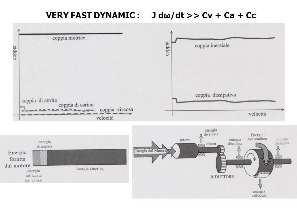 VERY FAST DYNAMIC : J dω/dt >> Cv + Ca + Cc