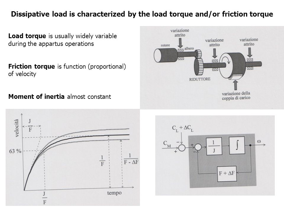 Load torque is usually widely variable during the appartus operations Friction torque is function (proportional) of velocity Moment of inertia almost