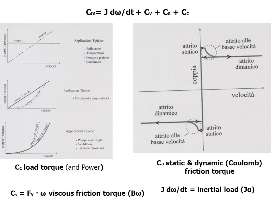 C m = J dω/dt + C v + C a + C c C a static & dynamic (Coulomb) friction torque C c load torque (and Power) C v = F v · ω viscous friction torque (Bω)