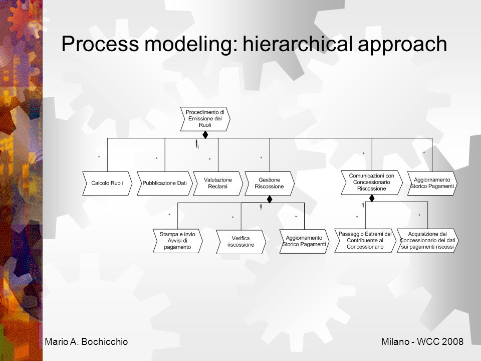 Process modeling: hierarchical approach Mario A. BochicchioMilano - WCC 2008