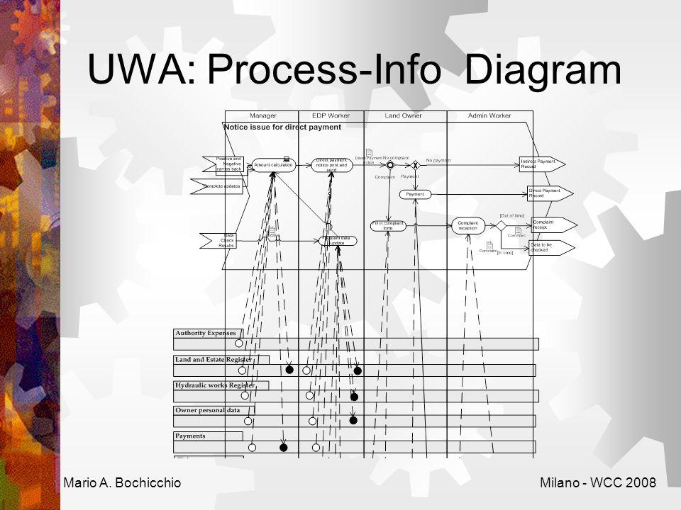 UWA: Process-Info Diagram Mario A. BochicchioMilano - WCC 2008