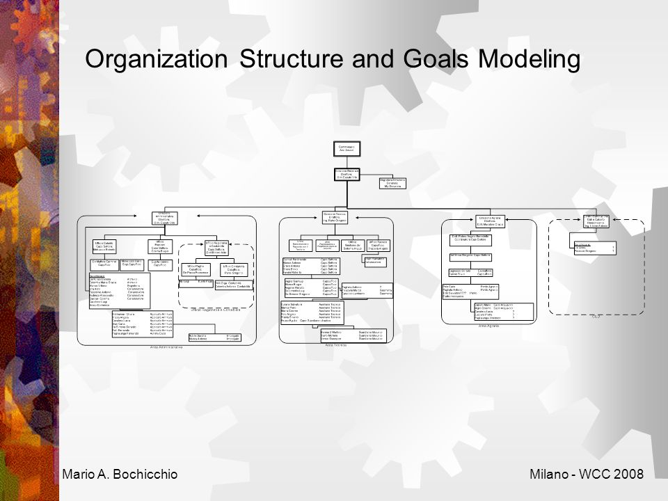 Organization Structure and Goals Modeling Mario A. BochicchioMilano - WCC 2008
