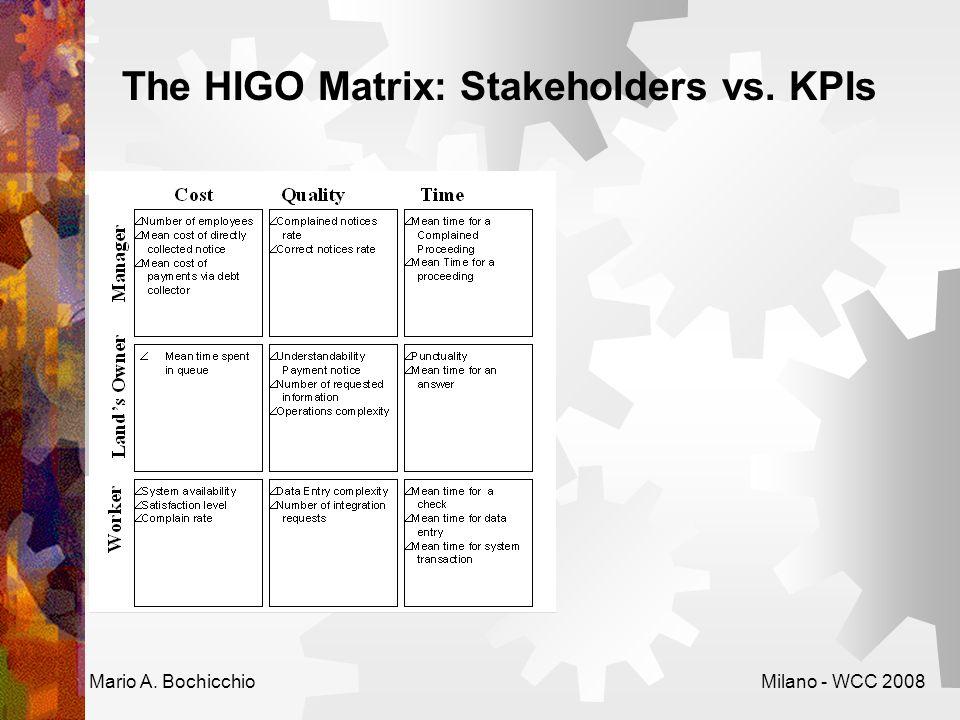 The HIGO Matrix: Stakeholders vs. KPIs Mario A. BochicchioMilano - WCC 2008