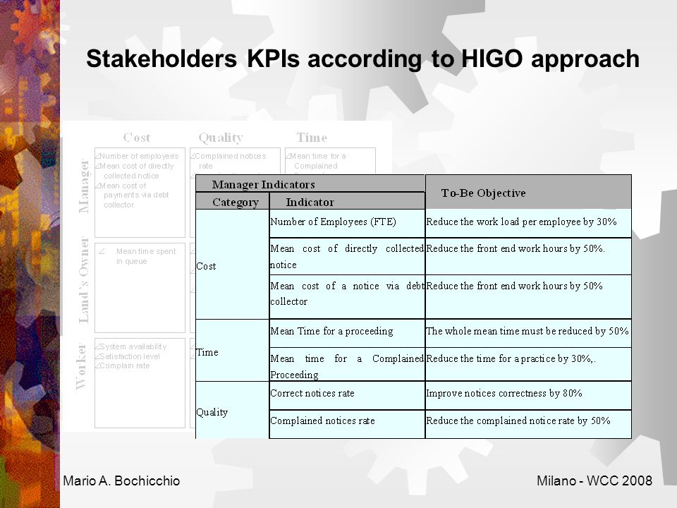 Stakeholders KPIs according to HIGO approach Mario A. BochicchioMilano - WCC 2008