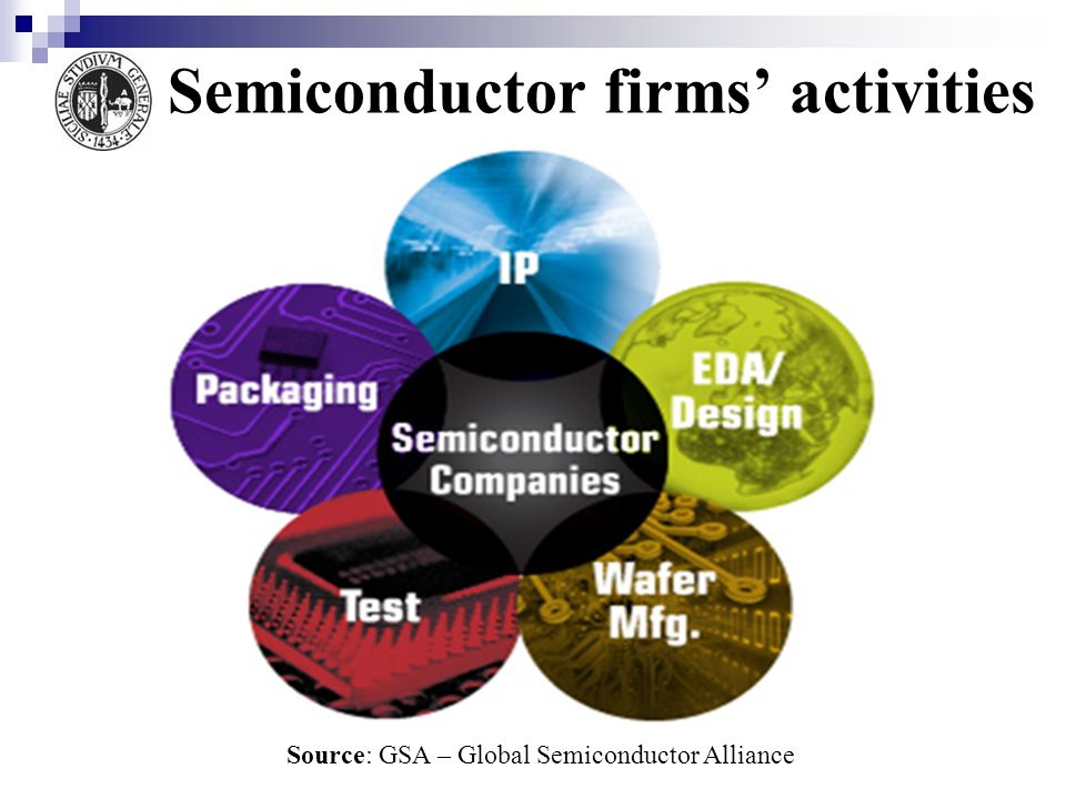 Semiconductor firms activities Source: GSA – Global Semiconductor Alliance