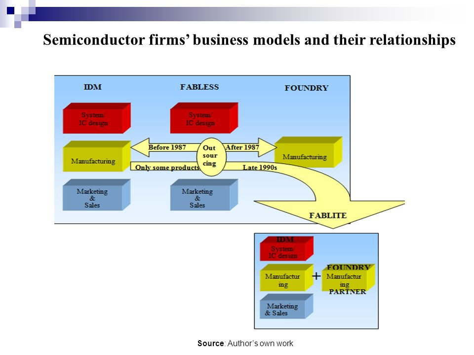 Semiconductor firms business models and their relationships